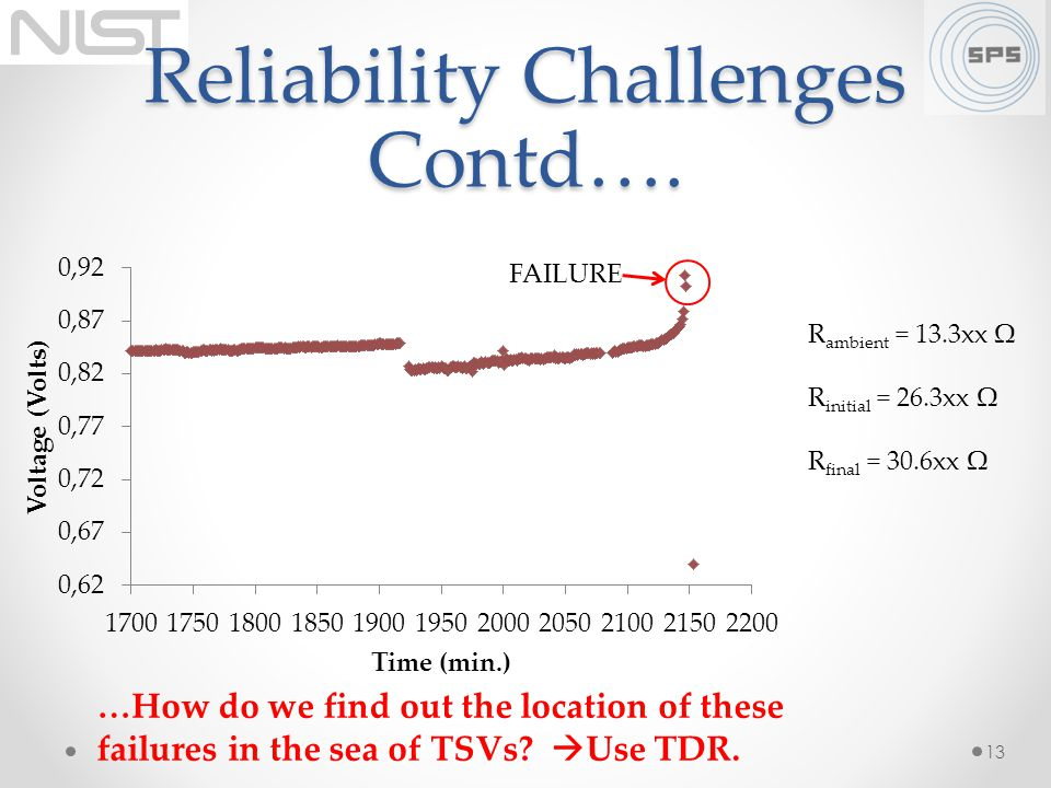 Reliability Challenges Contd…. 13 R ambient = 13.3xx Ω R initial = 26.3xx Ω R final = 30.6xx Ω FAILURE …How do we find out the location of these failu