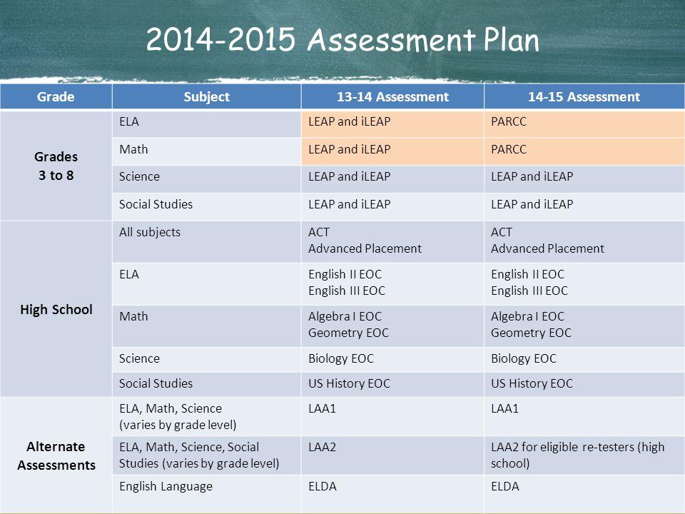 2 Louisiana Believes 2014-2015 Assessment Plan GradeSubject13-14 Assessment14-15 Assessment Grades 3 to 8 ELALEAP and iLEAPPARCC MathLEAP and iLEAPPAR