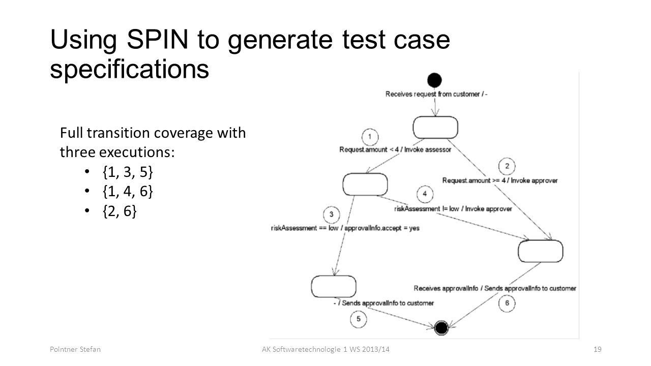 Using SPIN to generate test case specifications Pointner StefanAK Softwaretechnologie 1 WS 2013/1419 Full transition coverage with three executions: {1, 3, 5} {1, 4, 6} {2, 6}