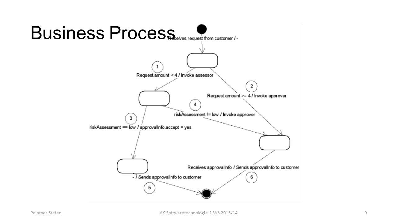 Business Process Pointner StefanAK Softwaretechnologie 1 WS 2013/149