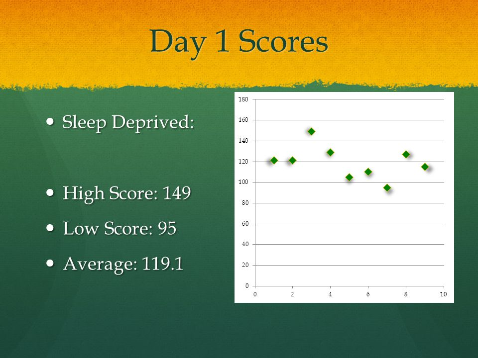 Day 2 Scores Without Sleep: Without Sleep: High: 132 High: 132 Low: 100 Low: 100 Average: 113.1 Average: 113.1
