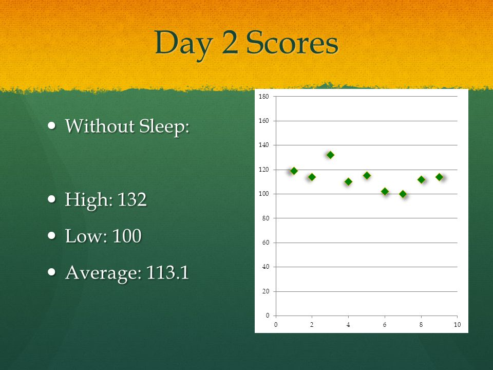 Analyzing Scores % change from first day to second day: % change from first day to second day: With sleep:5.8% increase.