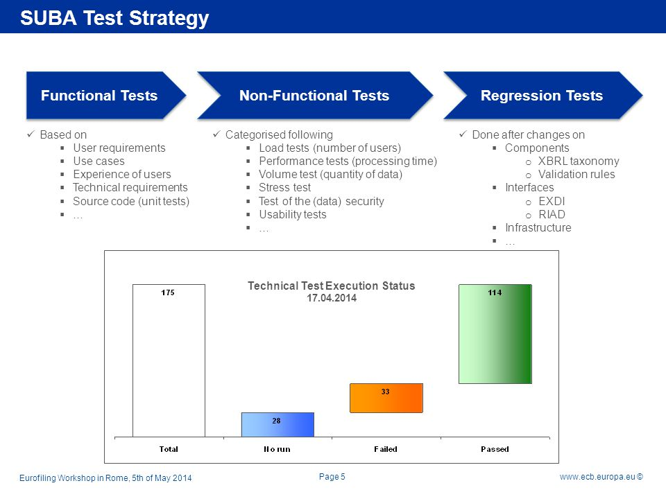 Rubric www.ecb.europa.eu © HP ALM usage within the SUBA project Scope Planning of releases and test cycles Enable traceability between requirements, tests, defects and according code changes Increase visibility with dashboards on analysis and KPIs Achievements Definition of test cases linked to the defined requirements Execution of test cases based on defined test data Defect tracking and documentation of bug fixes Way forward Increase the level of automation on test execution Customise reports and analysis based on the project needs Preparation of test cases for the next release SUBA Test Strategy Eurofiling Workshop in Rome, 5th of May 2014 Page 6