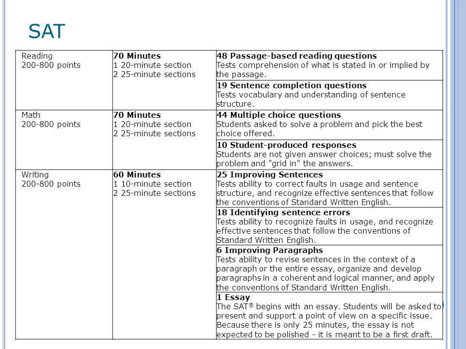 ACT Test Content English75 questions45 minutesMeasures standard written English and rhetorical skills.