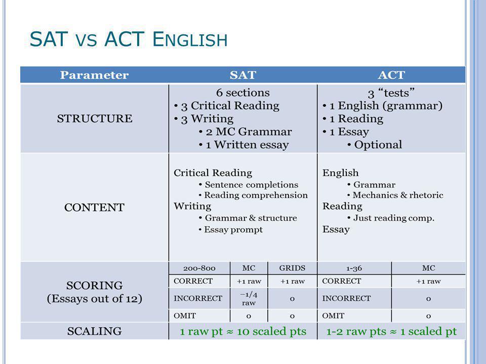 SAT VS ACT M ATH