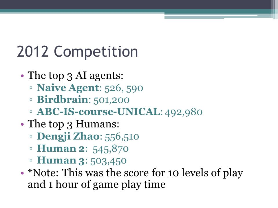 2012 Competition The top 3 AI agents: Naive Agent: 526, 590 Birdbrain: 501,200 ABC-IS-course-UNICAL: 492,980 The top 3 Humans: Dengji Zhao: 556,510 Human 2: 545,870 Human 3: 503,450 *Note: This was the score for 10 levels of play and 1 hour of game play time