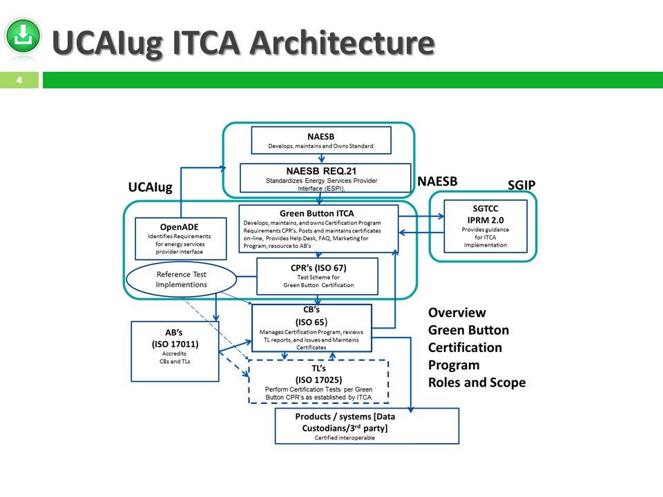 UCAIug ITCA Architecture 4