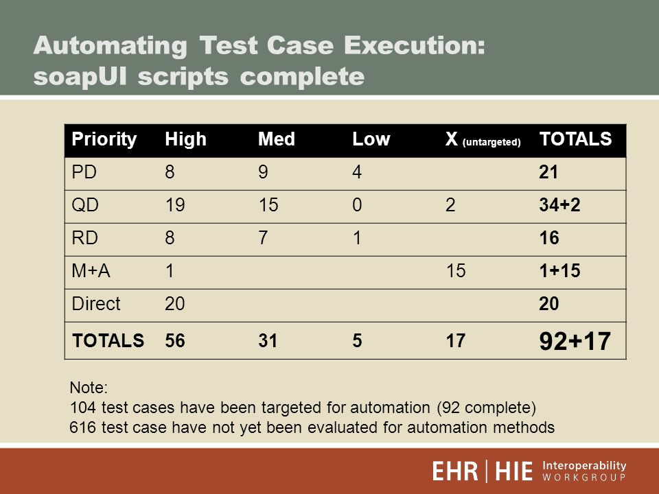 Automating Test Case Execution: soapUI scripts complete PriorityHighMedLowX (untargeted) TOTALS PD89421 QD RD87116 M+A Direct20 TOTALS Note: 104 test cases have been targeted for automation (92 complete) 616 test case have not yet been evaluated for automation methods