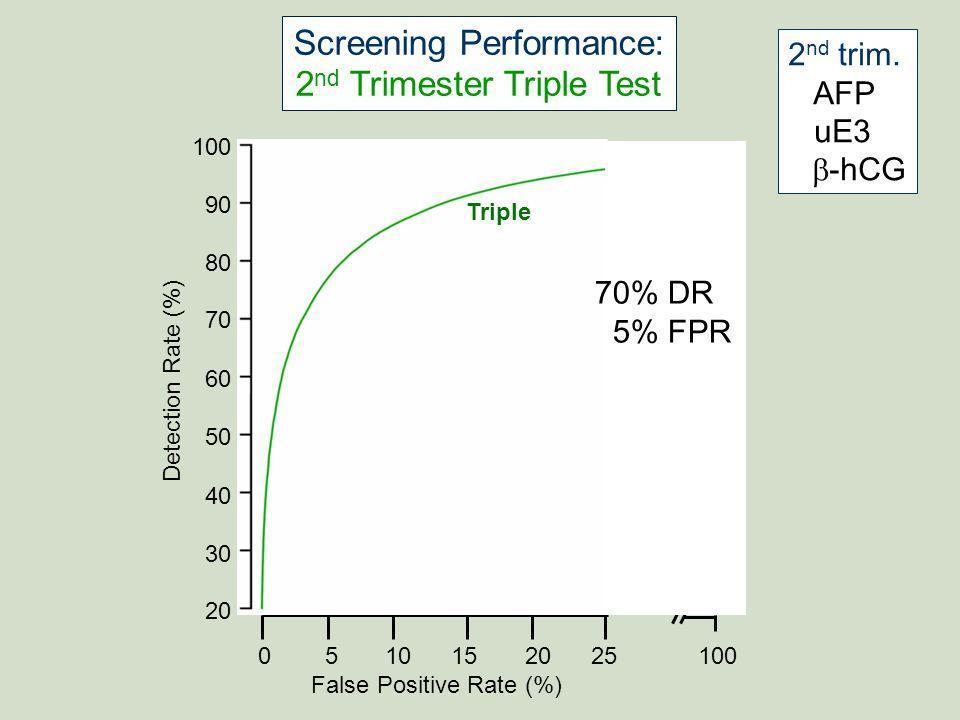 BROWN Women & Infants 100 90 80 70 60 50 40 30 20 Detection Rate (%) 0 5 10 15 20 25 100 False Positive Rate (%) Triple Quad Screening Performance: 2 nd Trimester Quad Test 2 nd trim.