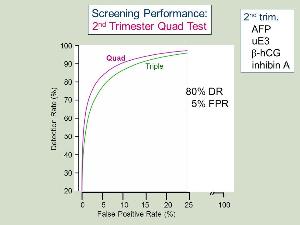 BROWN Women & Infants 100 90 80 70 60 50 40 30 20 Detection Rate (%) 0 5 10 15 20 25 100 False Positive Rate (%) Triple Quad Combined Screening Performance: 1 st Trimester Combined Test 1 st trim.