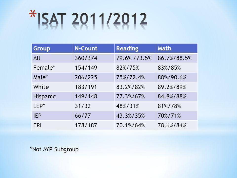 GroupN-CountReadingMath All360/37479.6% /73.5%86.7%/88.5% Female*154/14982%/75%83%/85% Male*206/22575%/72.4%88%/90.6% White183/19183.2%/82%89.2%/89% Hispanic149/14877.3%/67%84.8%/88% LEP*31/3248%/31%81%/78% IEP66/7743.3%/35%70%/71% FRL178/18770.1%/64%78.6%/84% *Not AYP Subgroup