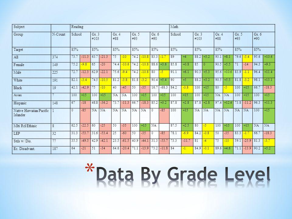 Subject ReadingMath GroupN-CountSchoolGr. 3 #103 Gr.