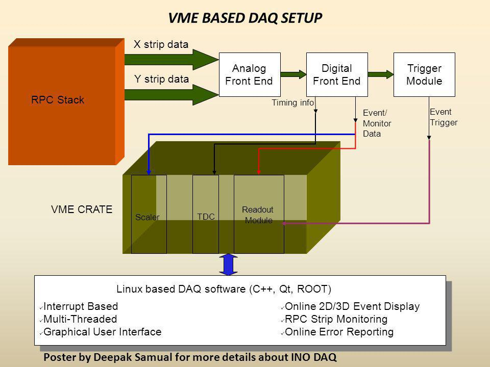 VME BASED DAQ SETUP X strip data Y strip data Timing info Digital Front End Analog Front End Trigger Module Event Trigger Event/ Monitor Data VME CRATE Scaler TDC Readout Module Linux based DAQ software (C++, Qt, ROOT) Interrupt Based Multi-Threaded Graphical User Interface Online 2D/3D Event Display RPC Strip Monitoring Online Error Reporting RPC Stack Poster by Deepak Samual for more details about INO DAQ