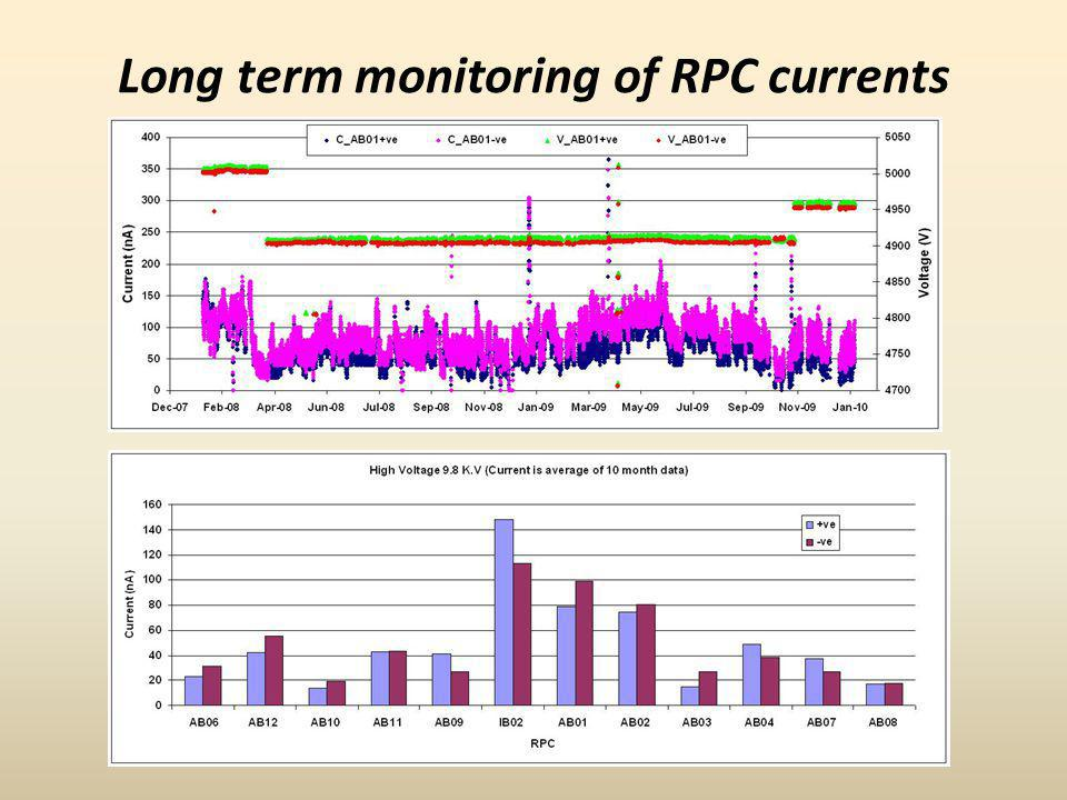 Long term monitoring of RPC currents