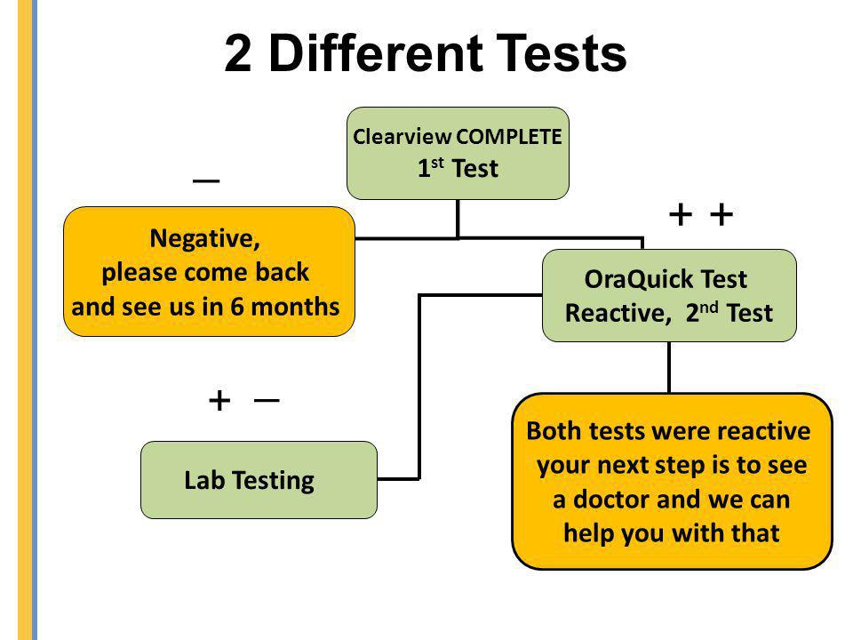 Clearview COMPLETE 1 st Test Negative, please come back and see us in 6 months Lab Testing OraQuick Test Reactive, 2 nd Test Both tests were reactive