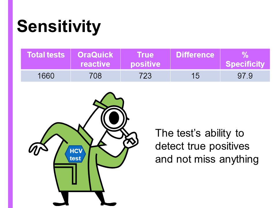 Sensitivity Total testsOraQuick reactive True positive Difference% Specificity 16607087231597.9 The tests ability to detect true positives and not miss anything HCV test