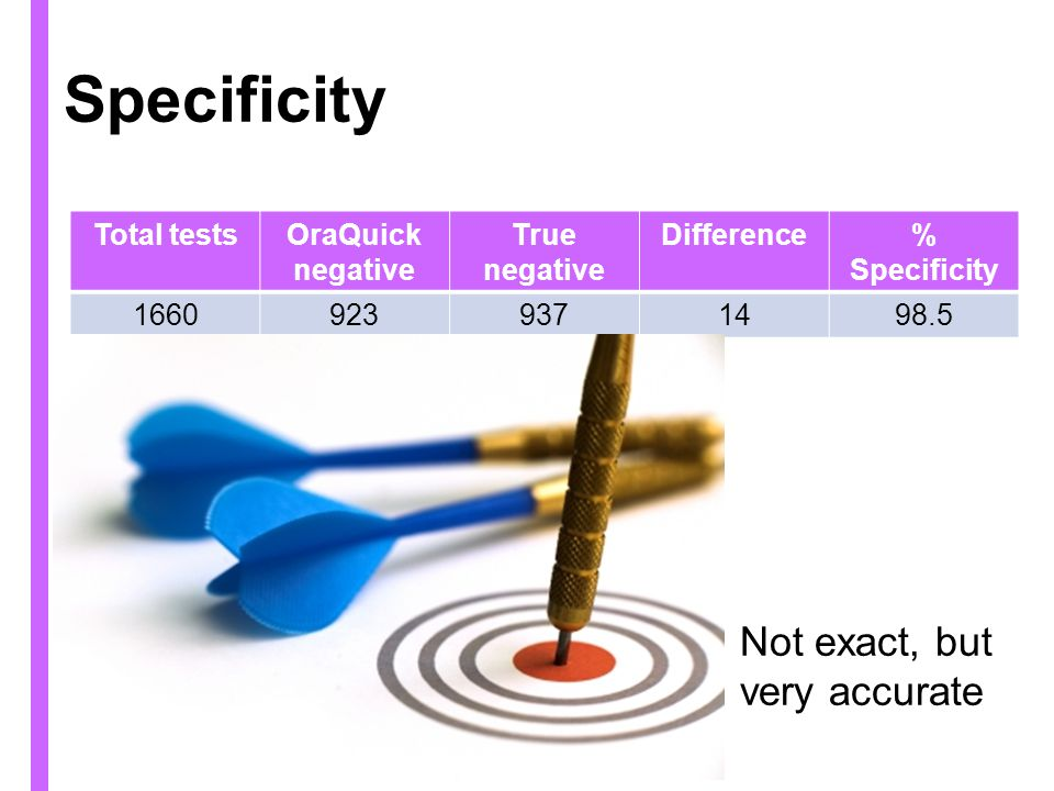 Specificity Total testsOraQuick negative True negative Difference% Specificity 16609239371498.5 Not exact, but very accurate