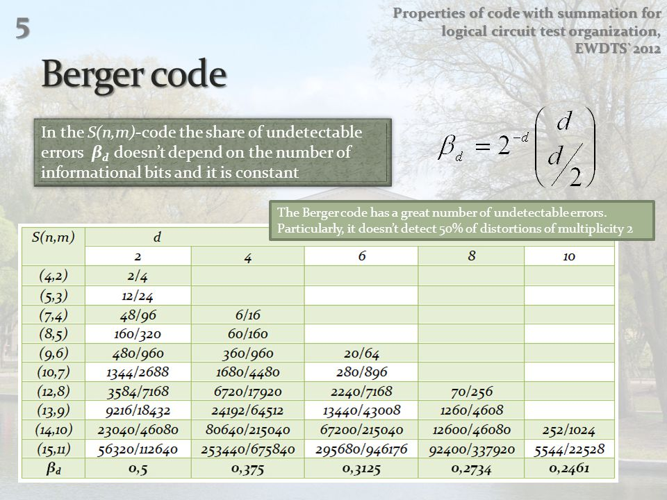 In the S(n,m)-code the share of undetectable errors β d doesnt depend on the number of informational bits and it is constant The Berger code has a gre