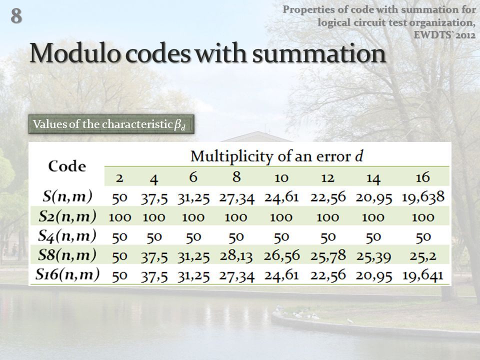 Values of the characteristic β d Properties of code with summation for logical circuit test organization, EWDTS`2012 8
