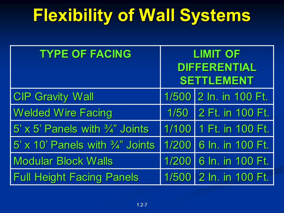 Durability MSE WallsMSE Walls Corrosion of steel reinforcement Corrosion of steel reinforcement Degradation of geosynthetic reinforcement Degradation of geosynthetic reinforcement Durability of the facing Durability of the facing