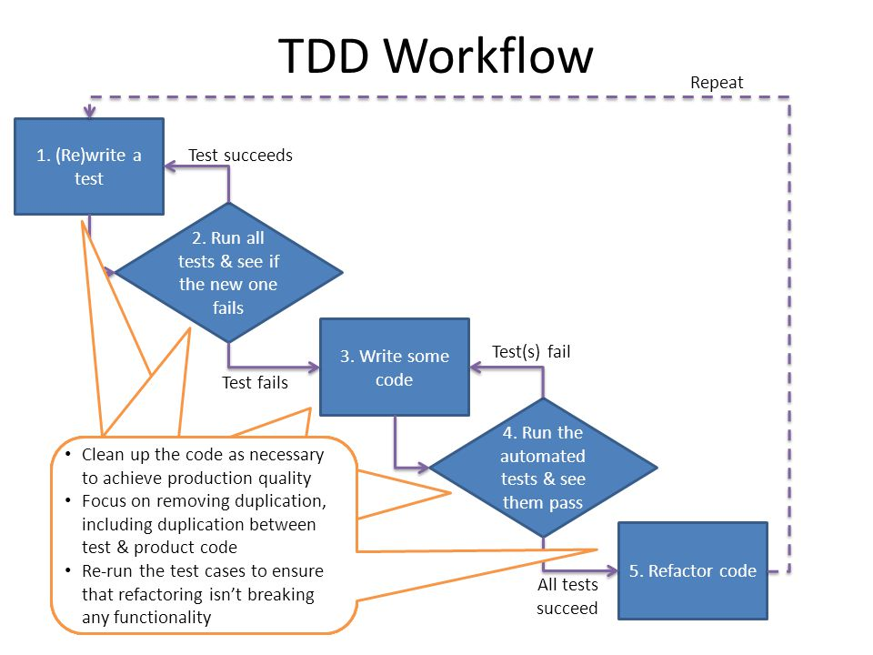 TDD Workflow 1. (Re)write a test 2. Run all tests & see if the new one fails 3.