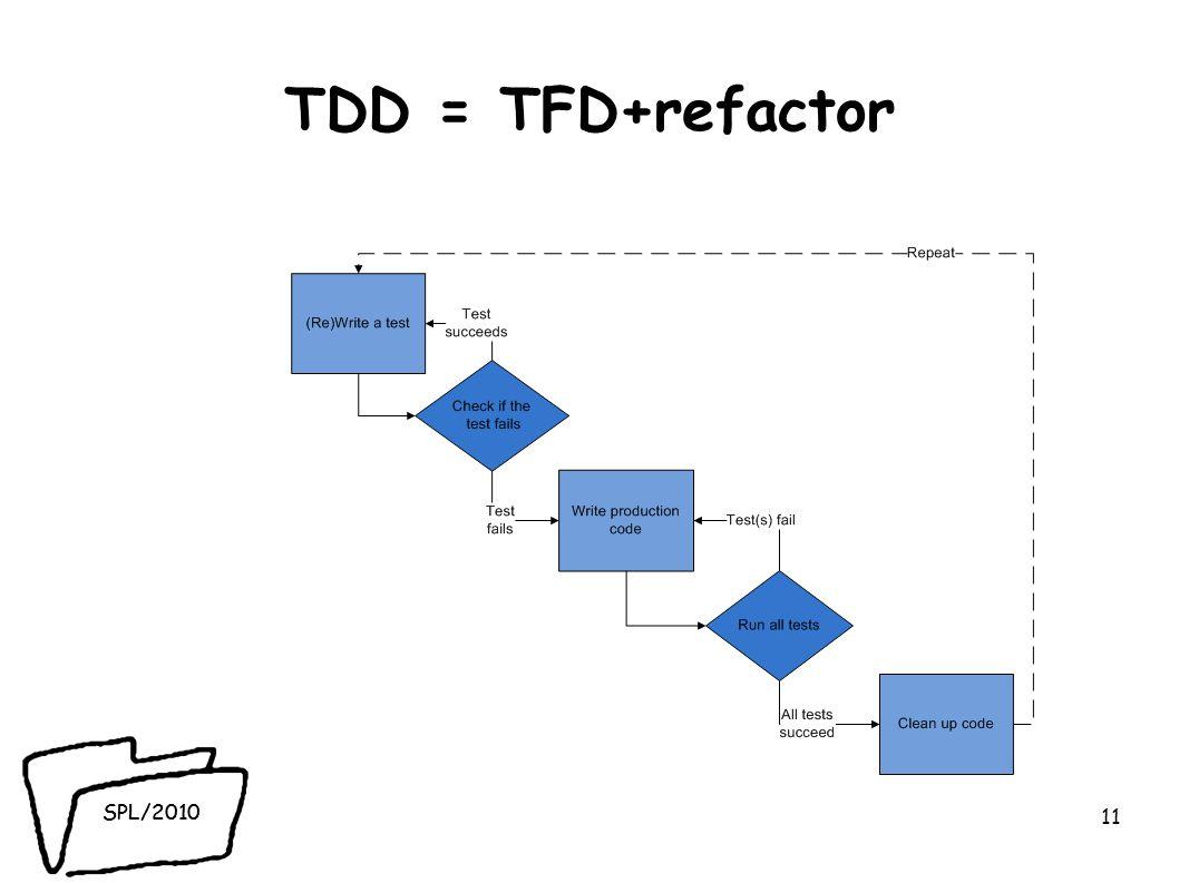 SPL/2010 TDD = TFD+refactor 11