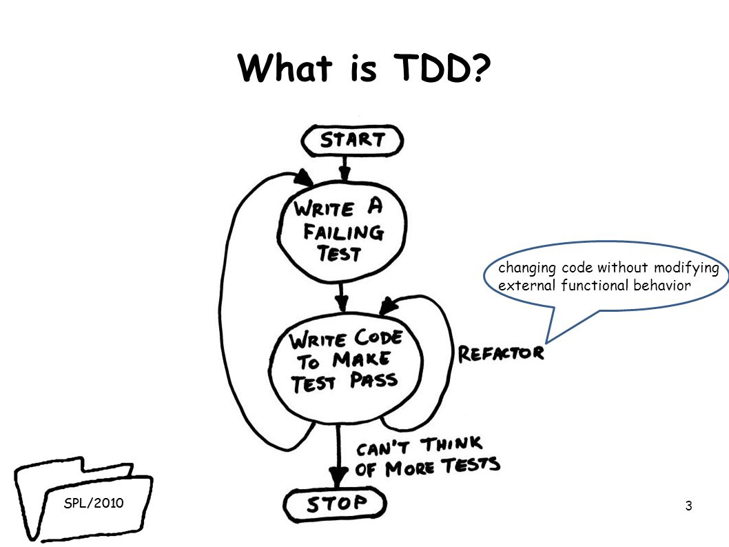 What is TDD 3 changing code without modifying external functional behavior