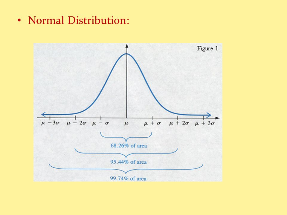 Normal Distribution:
