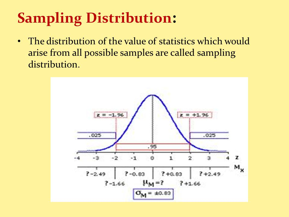 Sampling Distribution : The distribution of the value of statistics which would arise from all possible samples are called sampling distribution.