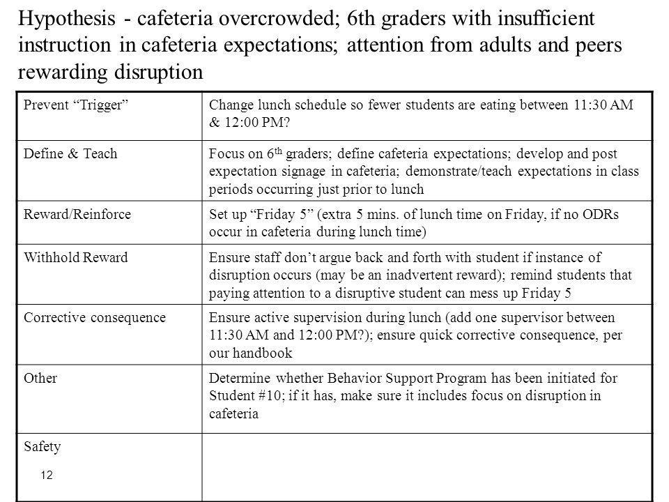 Prevent TriggerChange lunch schedule so fewer students are eating between 11:30 AM & 12:00 PM? Define & TeachFocus on 6 th graders; define cafeteria e