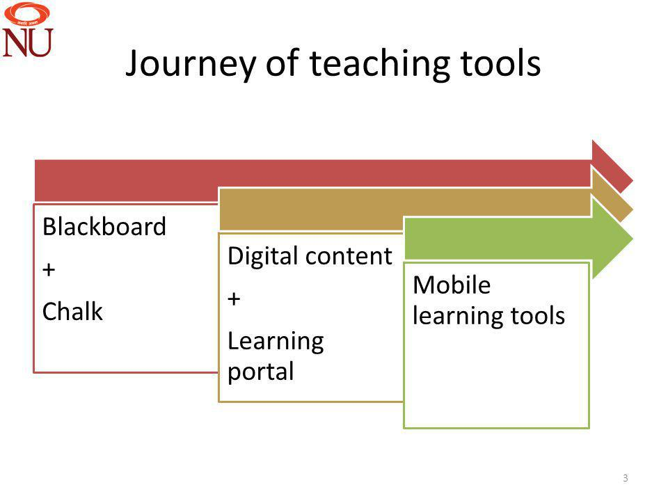 Journey of teaching tools Blackboard + Chalk Digital content + Learning portal Mobile learning tools 3