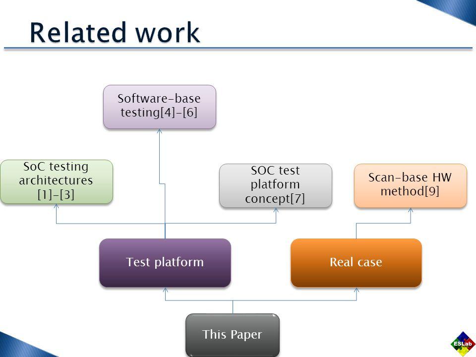 This Paper SoC testing architectures [1]-[3] Software-base testing[4]-[6] SOC test platform concept[7] Scan-base HW method[9] Test platform Real case