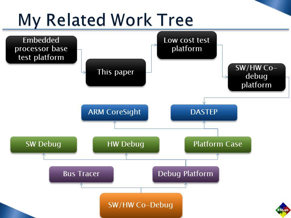 SW/HW Co-Debug Bus Tracer Debug Platform SW Debug HW Debug Platform Case ARM CoreSight DASTEP Embedded processor base test platform Low cost test plat