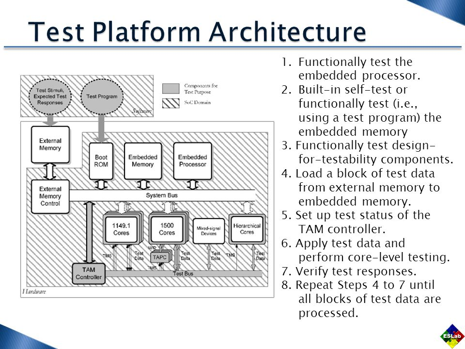 1.Functionally test the embedded processor. 2.Built-in self-test or functionally test (i.e., using a test program) the embedded memory 3. Functionally