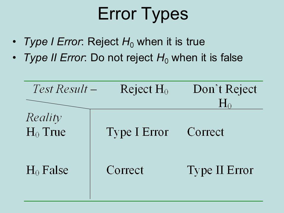 Error Types Type I Error: Reject H 0 when it is true Type II Error: Do not reject H 0 when it is false