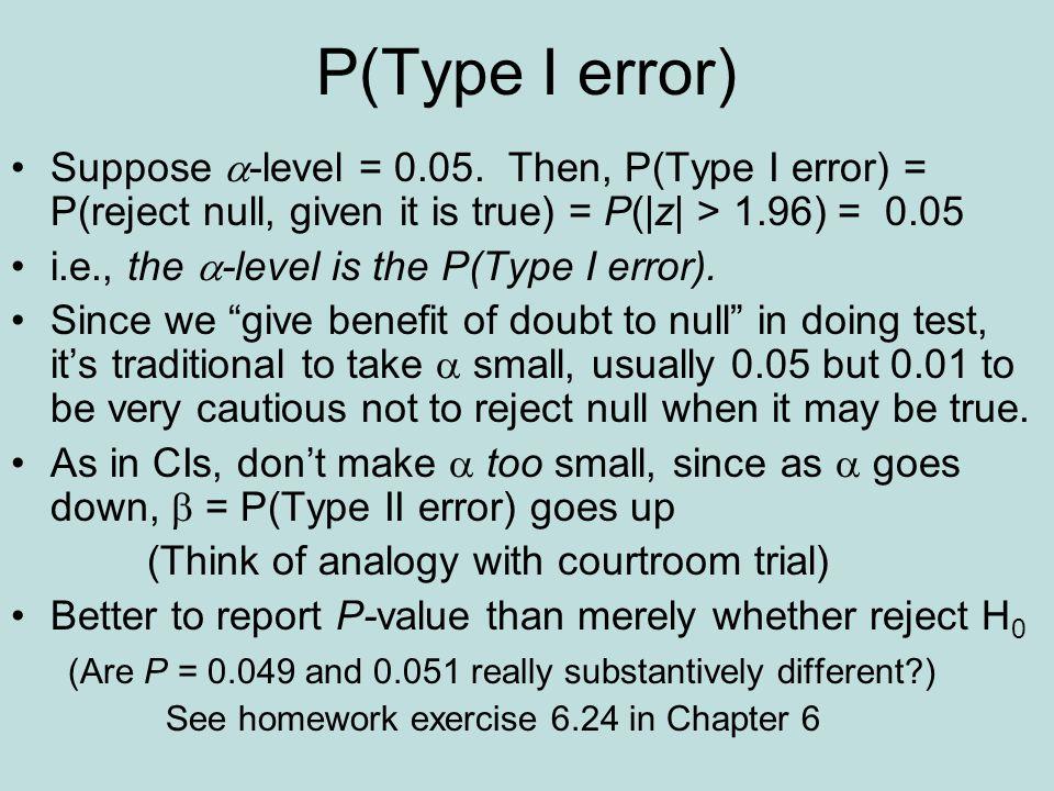 P(Type I error) Suppose -level = 0.05.