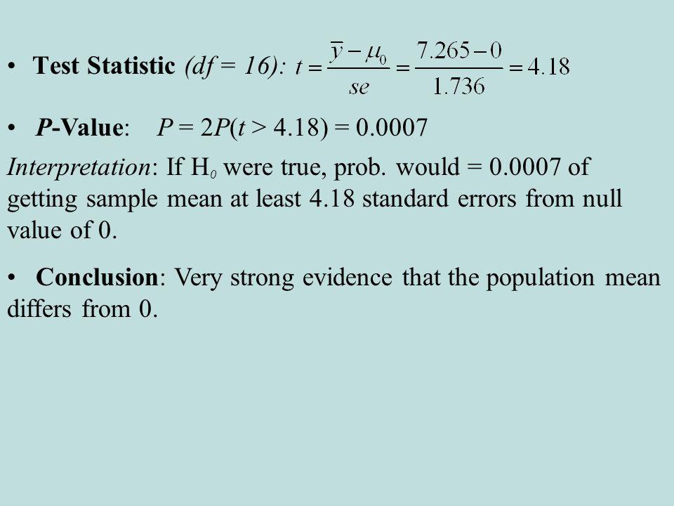 Test Statistic (df = 16): P-Value: P = 2P(t > 4.18) = 0.0007 Interpretation: If H 0 were true, prob.