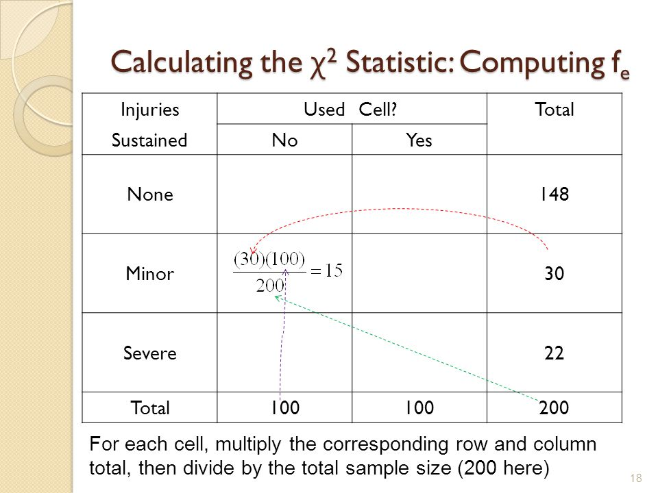 Calculating the χ 2 Statistic: Computing f e 18 InjuriesUsedCell?Total SustainedNoYes None148 Minor30 Severe22 Total100 200 For each cell, multiply the corresponding row and column total, then divide by the total sample size (200 here)