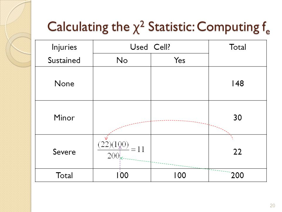 Calculating the χ 2 Statistic: Computing f e 20 InjuriesUsedCell?Total SustainedNoYes None148 Minor30 Severe22 Total100 200