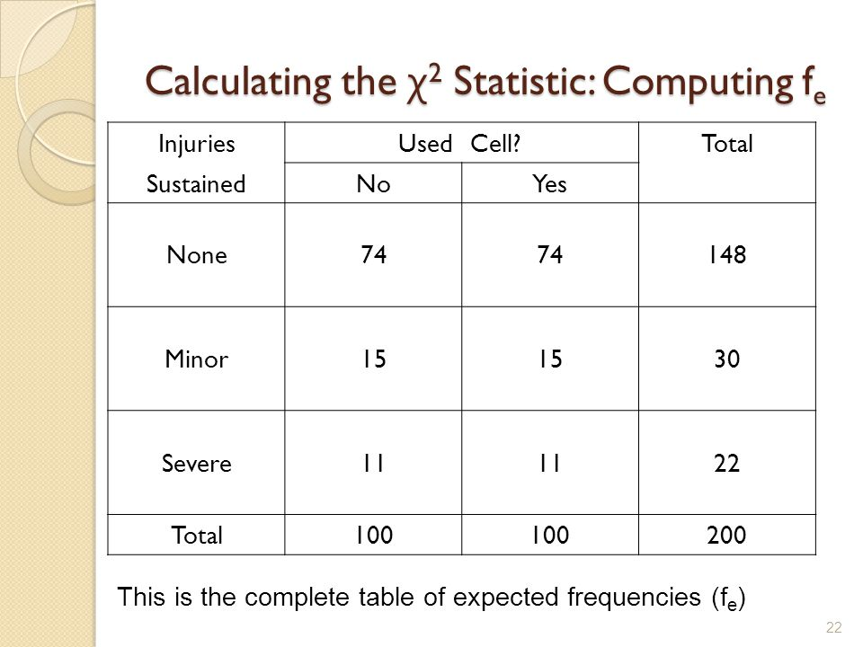 Calculating the χ 2 Statistic: Computing f e 22 InjuriesUsedCell?Total SustainedNoYes None74 148 Minor15 30 Severe11 22 Total100 200 This is the complete table of expected frequencies (f e )