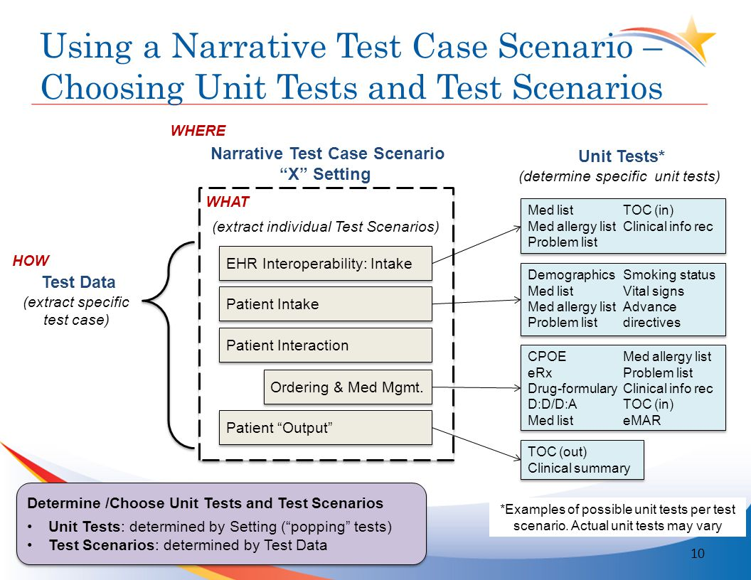 Using a Narrative Test Case Scenario – Choosing Unit Tests and Test Scenarios 10 EHR Interoperability: Intake Patient Intake Patient Interaction Ordering & Med Mgmt.