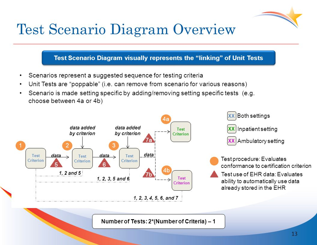 Test Scenario Diagram Overview 13 Scenarios represent a suggested sequence for testing criteria Unit Tests are poppable (i.e.