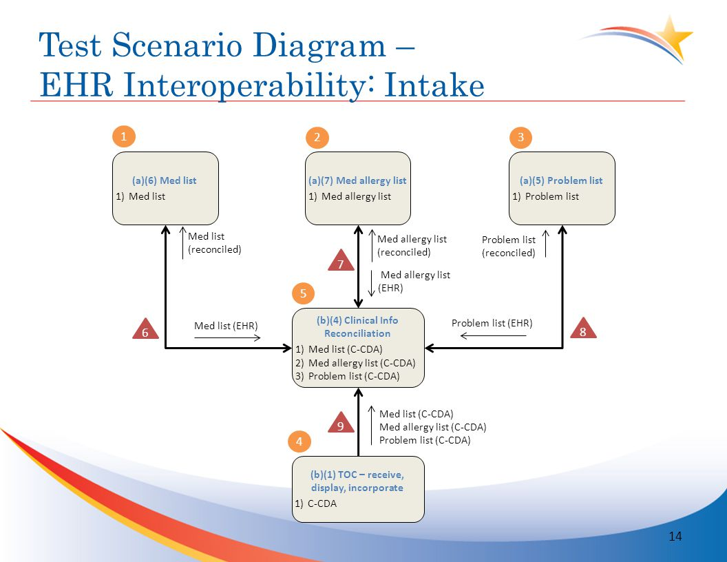 Test Scenario Diagram – EHR Interoperability: Intake 14 Med list (EHR) Med allergy list (EHR) Problem list (EHR) Problem list (reconciled) (a)(6) Med