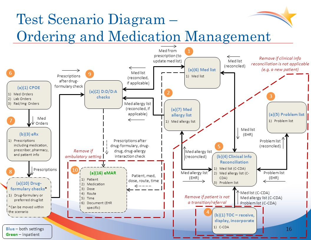 Test Scenario Diagram – Ordering and Medication Management (a)(1) CPOE 1)Med Orders 2)Lab Orders 3)Rad/Img Orders (b)(3) eRx 1)Prescriptions including medication, prescriber, pharmacy, and patient info (a)(10) Drug- formulary checks* 1)Drug-formulary or preferred drug list *Can be moved within the scenario (a)(2) D:D/D:A checks (a)(6) Med list 1)Med list (a)(7) Med allergy list 1)Med allergy list (b)(4) Clinical Info Reconciliation 1)Med list (C-CDA) 2)Med allergy list (C- CDA) 3)Problem list (b)(1) TOC – receive, display, incorporate 1)C-CDA (a)(16) eMAR 1)Patient 2)Medication 3)Dose 4)Route 5)Time 6)Document (EHR specific) Blue – both settings Green – inpatient (a)(5) Problem list 1)Problem list Med allergy list (reconciled, if applicable) Med list (reconciled, if applicable) Med from prescription (to update med list) Med allergy list (reconciled) Med allergy list (EHR) Med list (reconciled) Med list (EHR) Problem list (EHR) Problem list (reconciled) Patient, med, dose, route, time Prescriptions after drug- formulary check Med Orders Prescriptions Remove if patient is not a transition/referral Remove if clinical info reconciliation is not applicable (e.g.