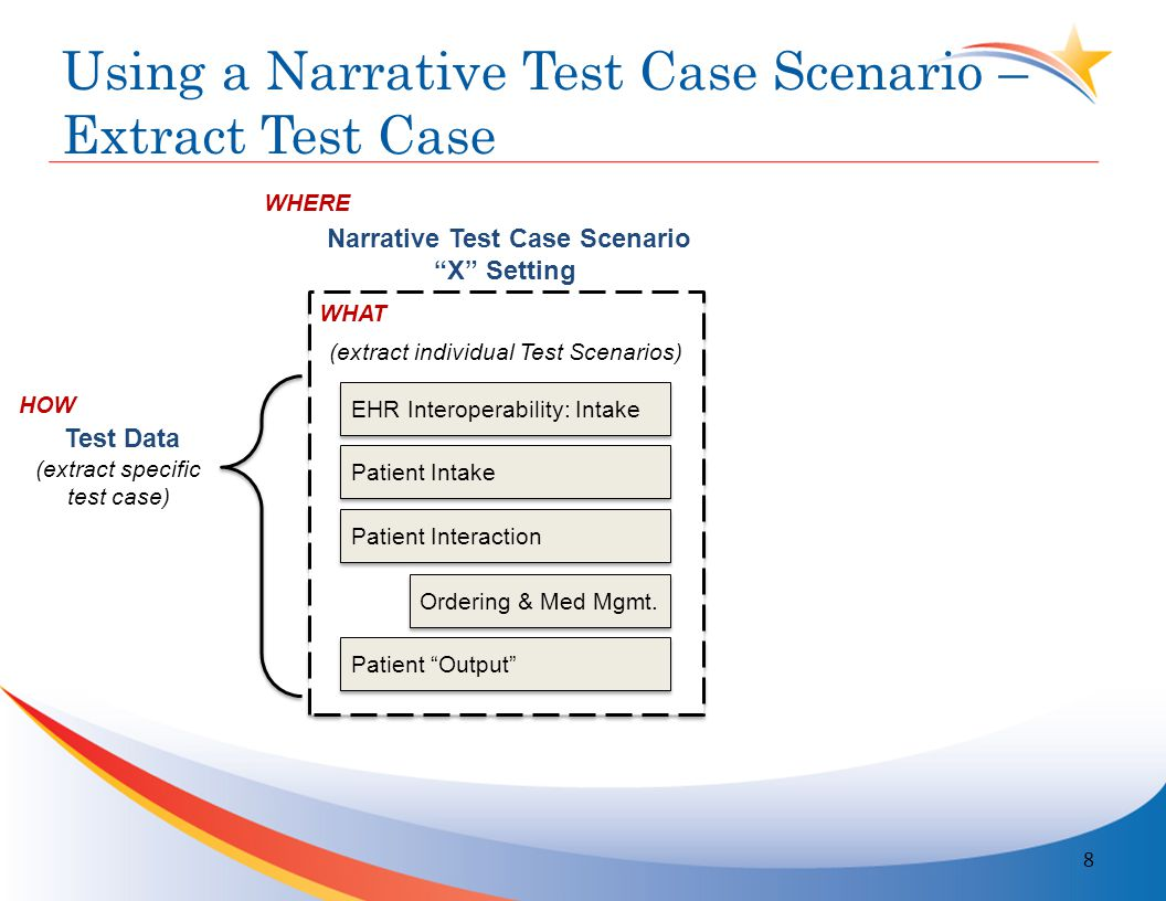 Using a Narrative Test Case Scenario – Determine Unit Tests 9 EHR Interoperability: Intake Patient Intake Patient Interaction Ordering & Med Mgmt.