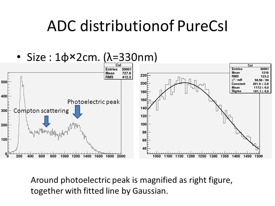 ADC distributionof PureCsI Size : 1φ×2cm.