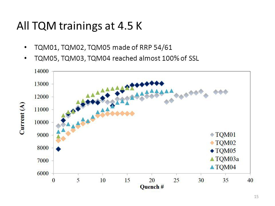 All TQM trainings at 4.5 K TQM01, TQM02, TQM05 made of RRP 54/61 TQM05, TQM03, TQM04 reached almost 100% of SSL 15
