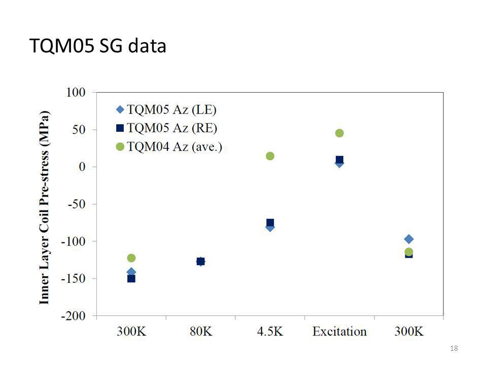 TQM05 SG data 18