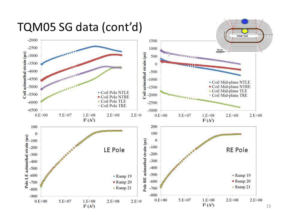 TQM05 SG data (contd) 19 LE PoleRE Pole