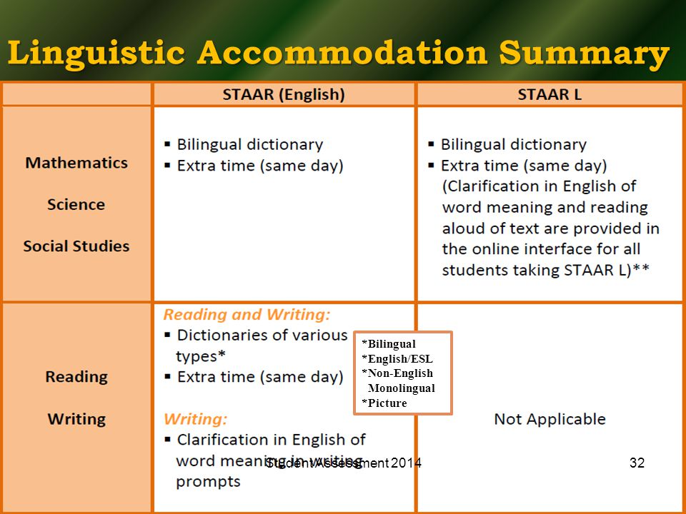 Linguistic Accommodation Summary *Bilingual *English/ESL *Non-English Monolingual *Picture Student Assessment 201432
